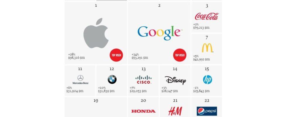 Wertvollste Marken der Welt: Google, nach Apple, jetzt auf Platz 2