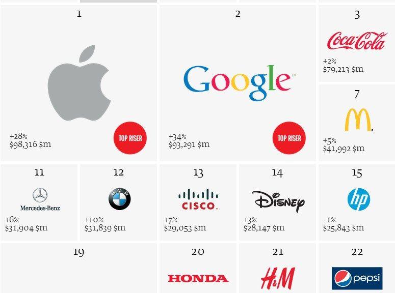 wertvollste marken der welt google nach apple jetzt auf. Black Bedroom Furniture Sets. Home Design Ideas
