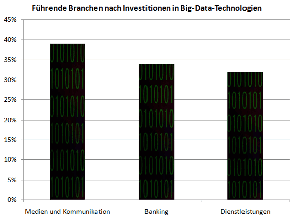 branchen-big-data