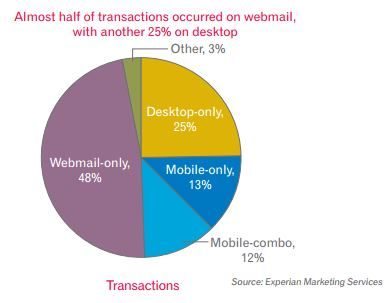 email-transactionss-by-platform-experian