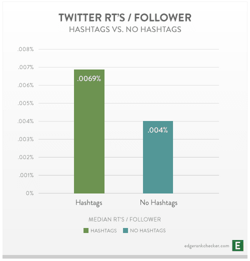 Twitter-rts-per-follower