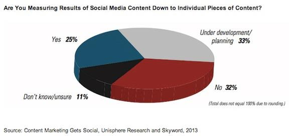 content-marketing-measurement-skyword-2013