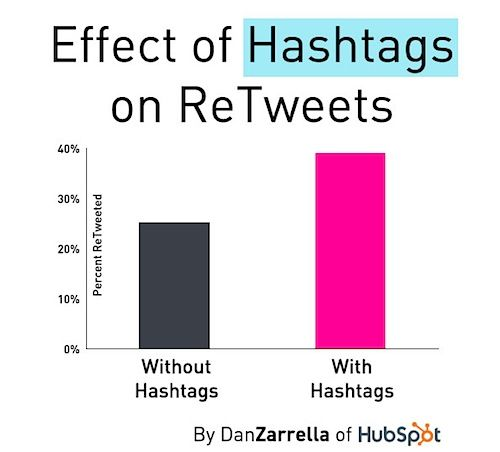 hashtags-retweets-zarella-2013