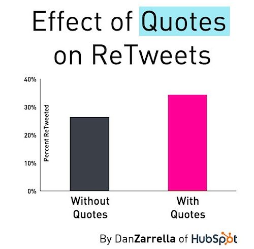 quotations-retweets-zarella-2013