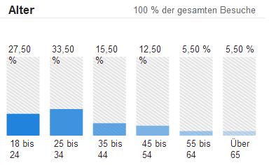 Altersstruktur Darstellung in Google Analytics möglich