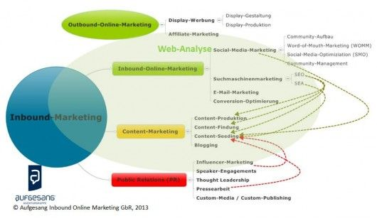 übersicht-inbound-marketing-outbound-marketing