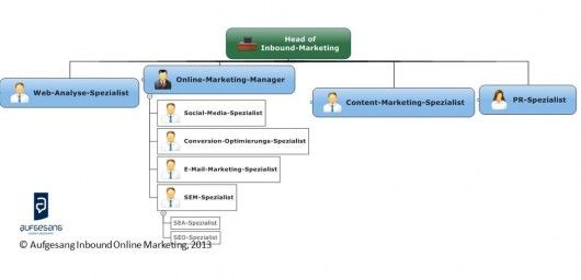 inbound-marketing-team