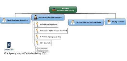 inbound-marketing-team