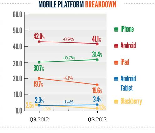 Android-Nutzung überholt iPhone (Foto: marketingland.com)