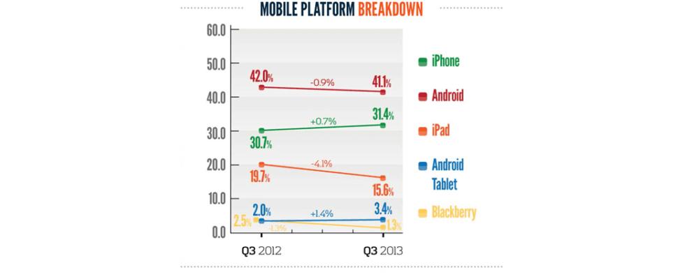 28 Prozent des Web-Traffics stammt von mobilen Geräten