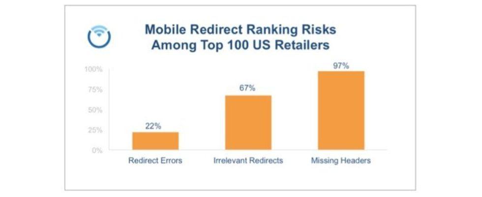 Nur 3 % der 100 Top US-Einzelhändler halten sich an die Google-Richtlinien bei der mobilen Weiterleitung
