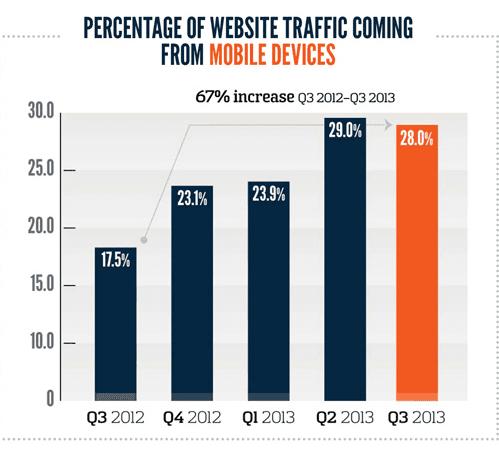 Der Traffic über mobile Endgeräte steigt immer weiter an (Foto: marketingland.com)