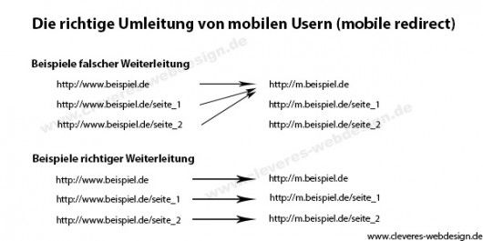 redirect-mobile-website-url