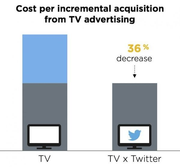 twitter-tv-ads-acquisition