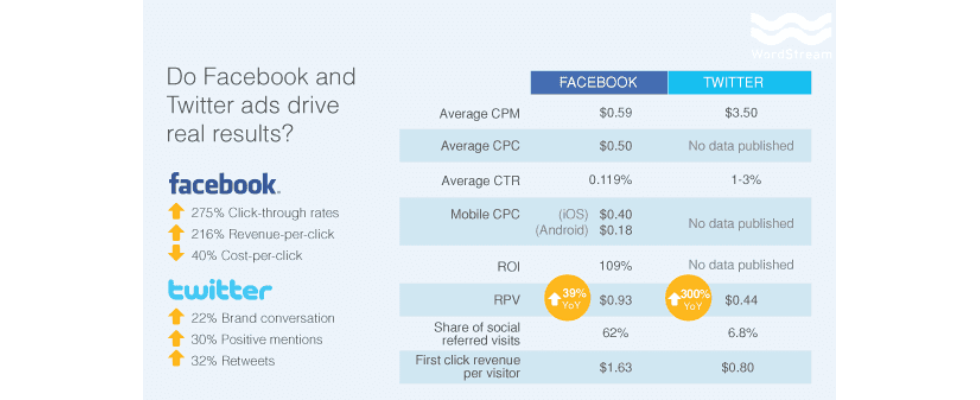 Facebook vs. Twitter: Wer führt im Mobile Marketing?