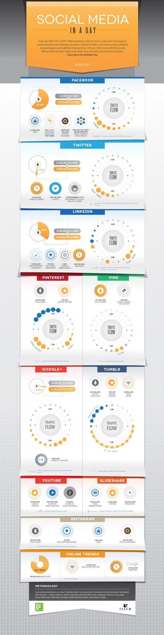 b2b-social-media-day-infographic