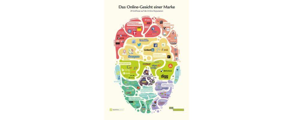 Sharing-Plattformen als Frisur – so sieht das Online-Gesicht einer Marke aus