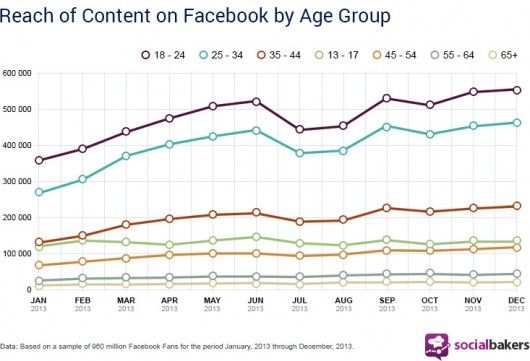 socialbakers_facebook_age