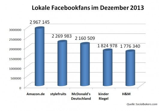 socialbakers_top5