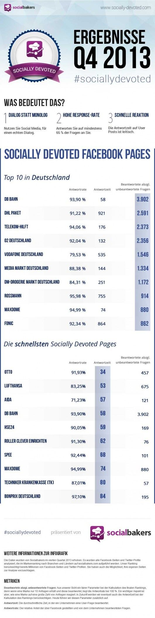 sociallydevoted-q4-2013-Facebook_D