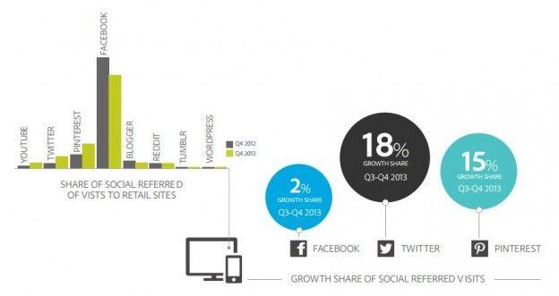 Adobe Social Media Intelligence Report