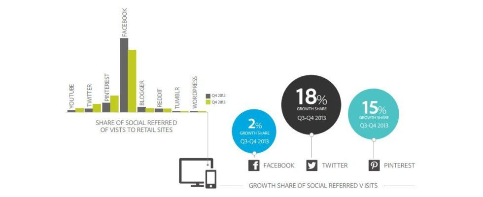 Adobes Social Media Intelligence Report: Der Traffic über Twitter wuchs 2013 um 125%