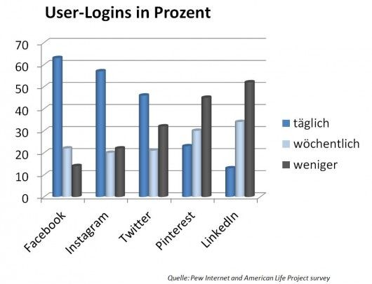 User-Logins in Prozent