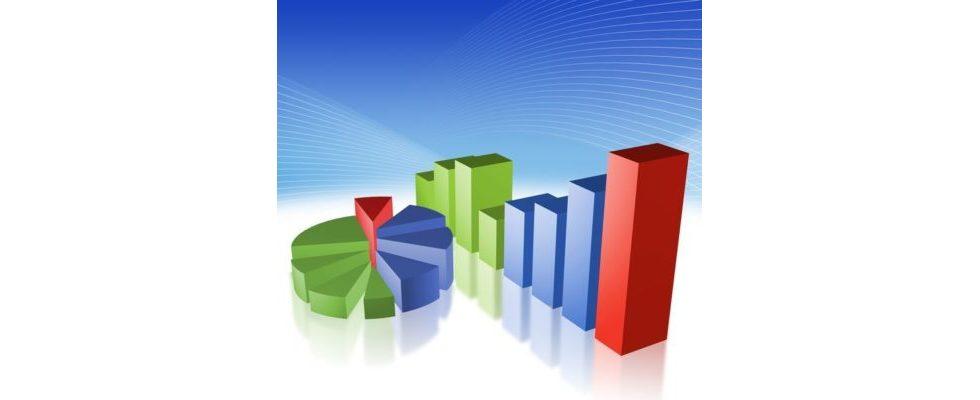Umfrage: E-Commerce-Technologien für Händler unbefriedigend