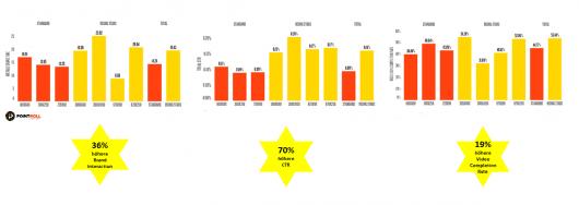 Rising-Stars-Performance_Grafik