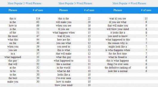 Virale Headlines Phrases