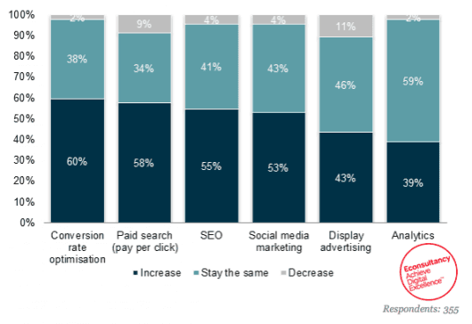 Online Marketing Budget Entwicklung - Quelle: econsultancy.com