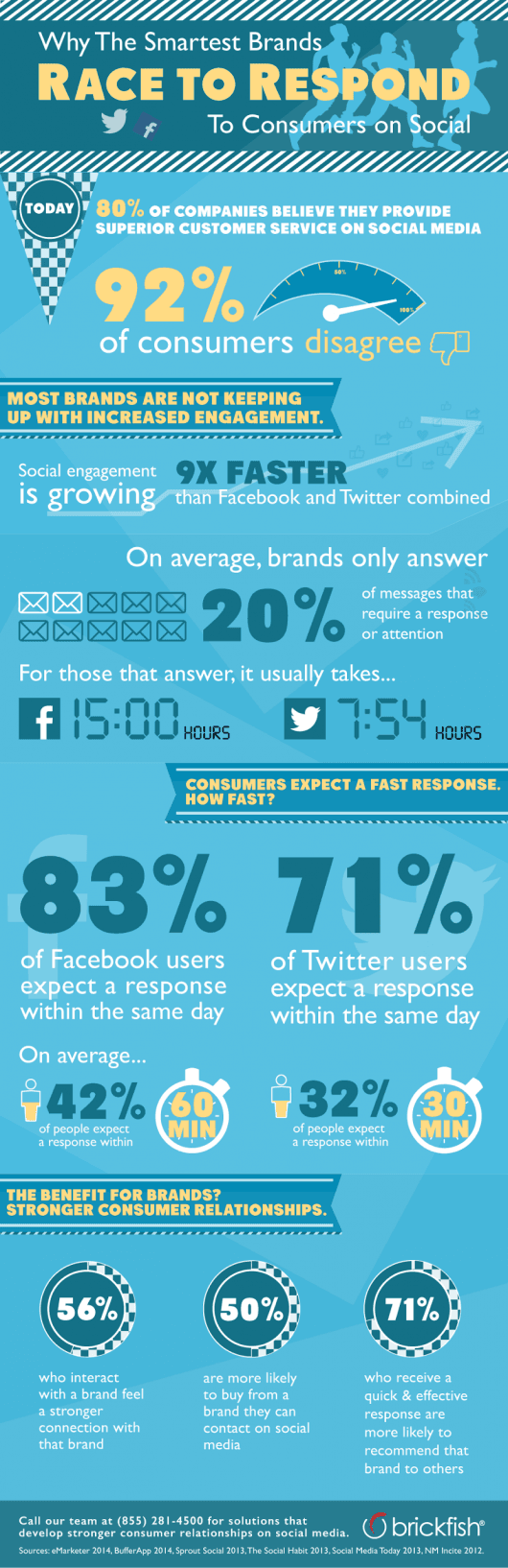 Brand Race Social Media