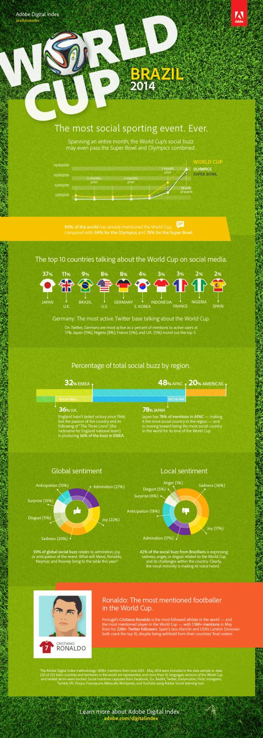 ADI_WM-Infografik
