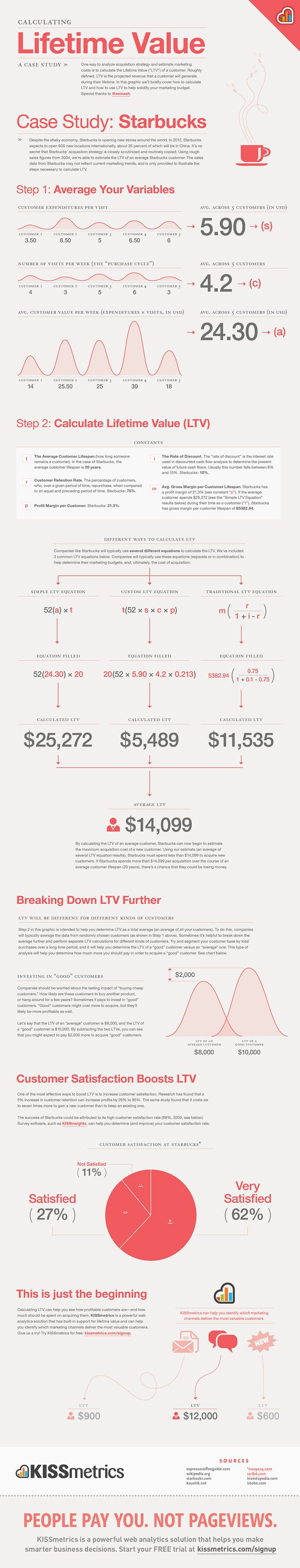 jeder einzelne kunde hat seinen wert eine infografik zeigt wie du den lifetime value. Black Bedroom Furniture Sets. Home Design Ideas
