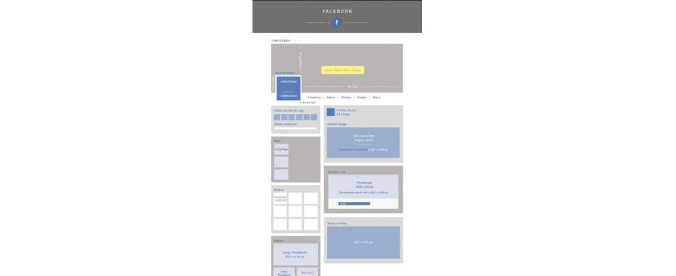 This is how Social Media should look like – der neueste Social Media Design & Sizing Cheat Sheet