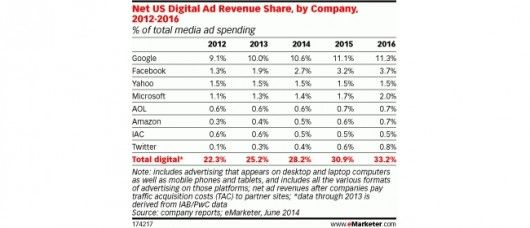 eMarketerDigitalAdRevenueShareCompanyChart650