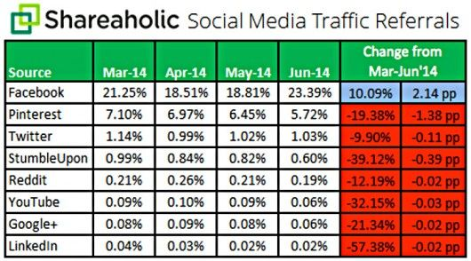 Shareaholic Traffic by Referrals Juni 2014