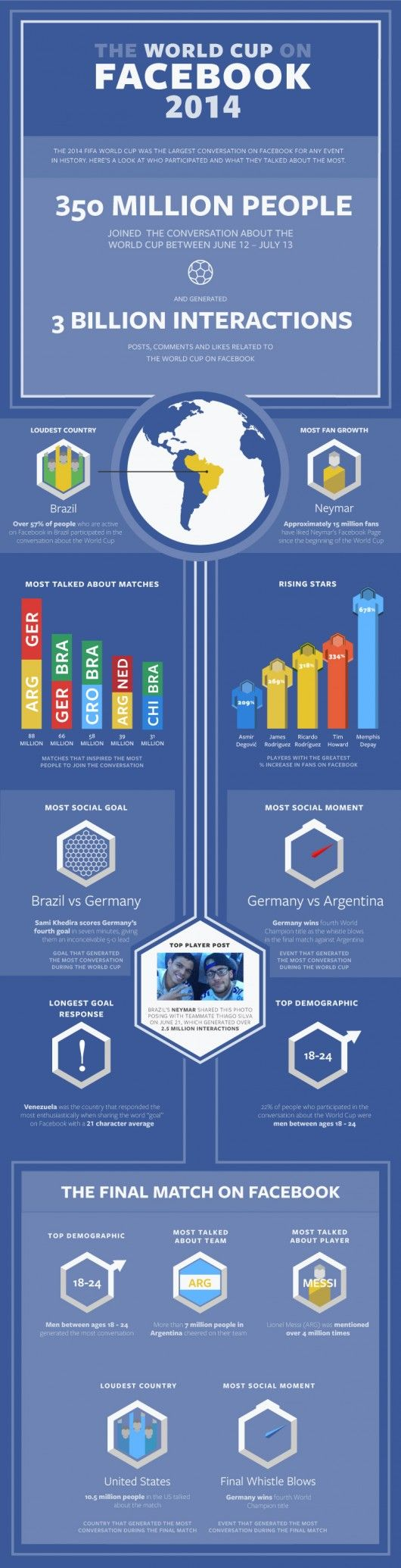 WorldCupInfographic
