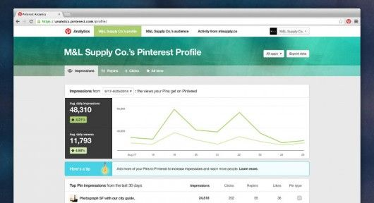 Pinterest: Analytics Profile