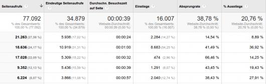 Analyse der Top-Einstiegsseiten mit Google Analytics