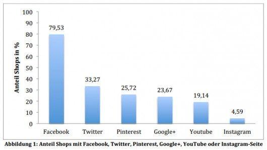 Übersicht: Shops im Social Media