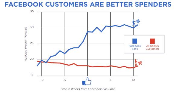 facebook-fans-ausgaben-vergleich_580