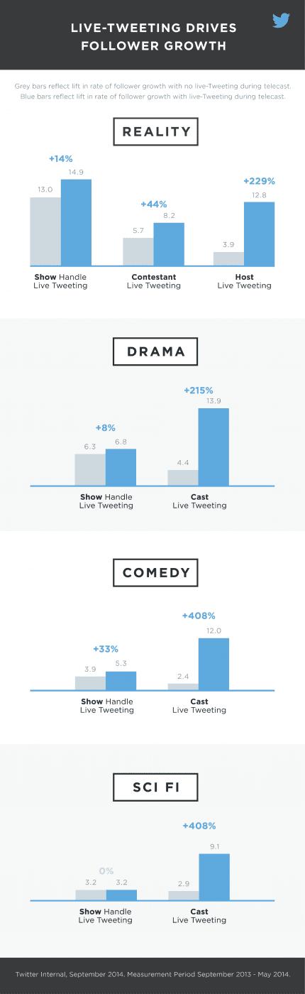 Hoch effektiv: Live Tweeting - Quelle: blog.twitter.com