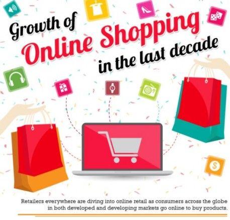 Der aktuelle Stand und die Zukunft des E-Commerce