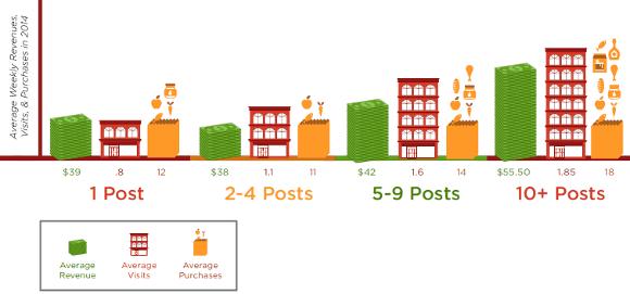 umsatz-visits-kaeufe-facebook-interaktionen_580