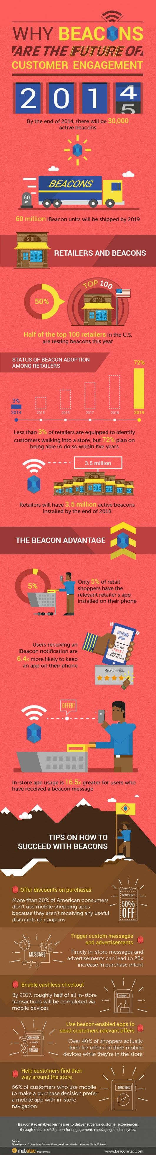 beacons-beaconstac-USA