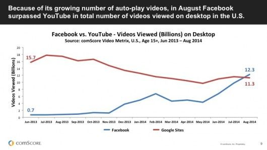 comScore: Facebook vs. Google Videoviews / © comScore