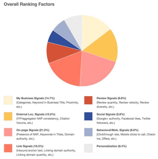 Rankingfaktoren in der lokalen Suchmaschinenoptimierung - Quelle: moz.com