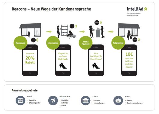 Anwendungsgebiete für Beacons in unterschiedlichen Branchen. (Grafik: intelliAd Media GmbH)