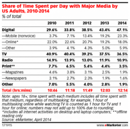 emarketer-time-spent-with-major-media
